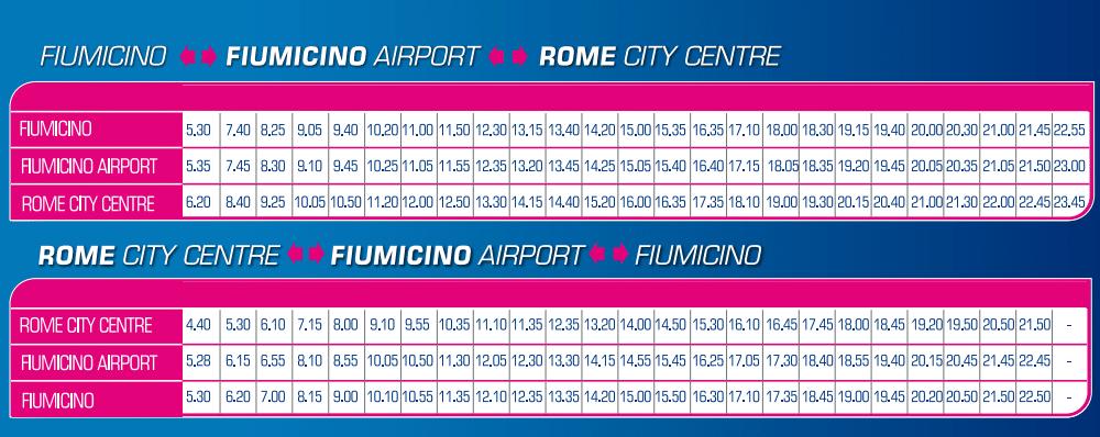 Fiumicino airport naar Rome centrum